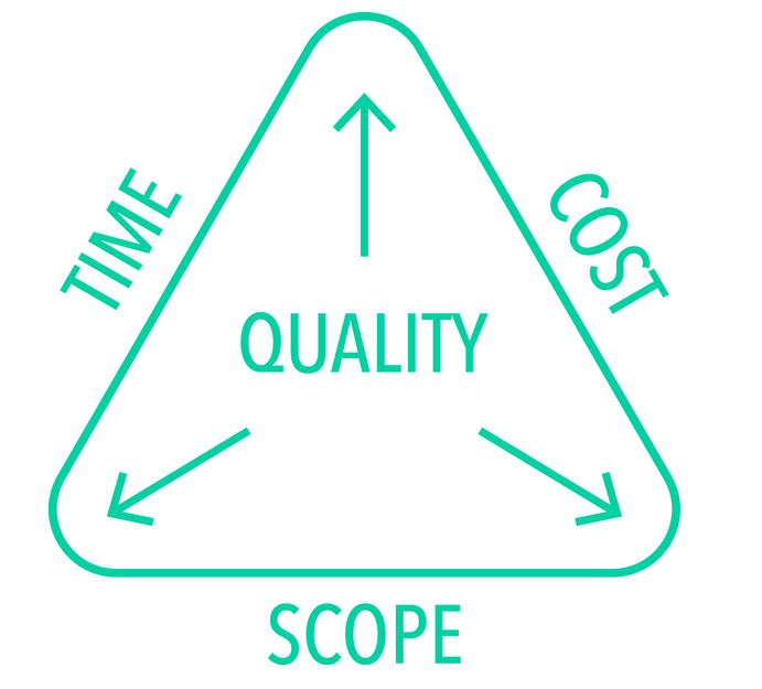 Project Management Triangle The Iron Triangle Of Project Management